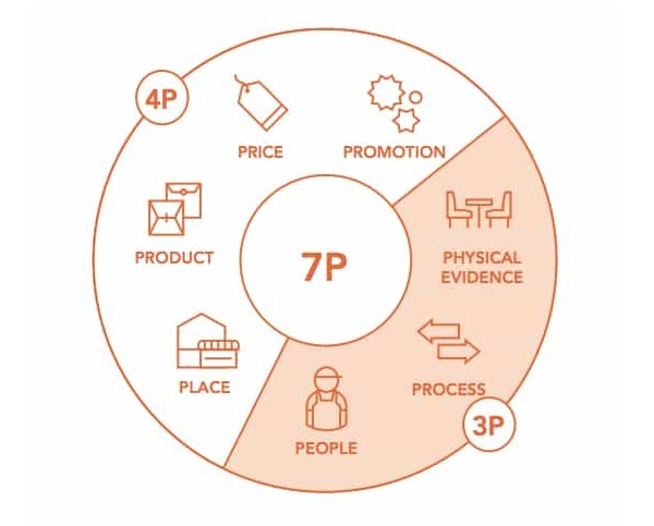 7P là gì? Chiến lược kinh doanh hiệu quả doanh nghiệp không thể bỏ lỡ