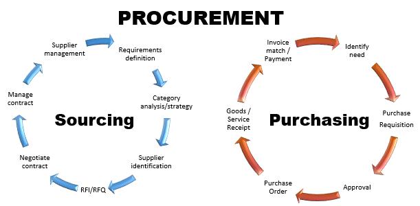 Phân biệt Procurement và Purchasing