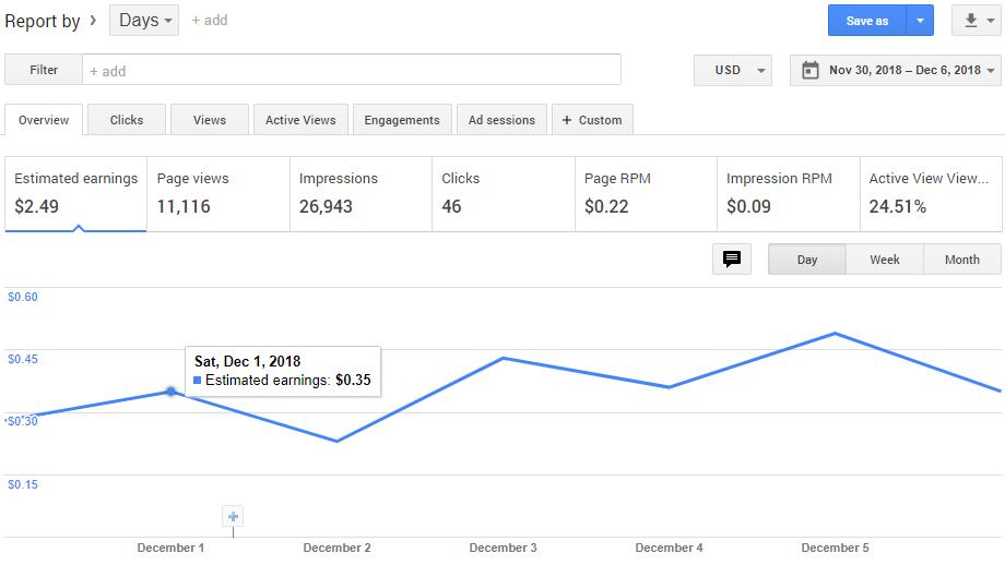 Điểm mạnhkhisử dụngGoogle AdSense